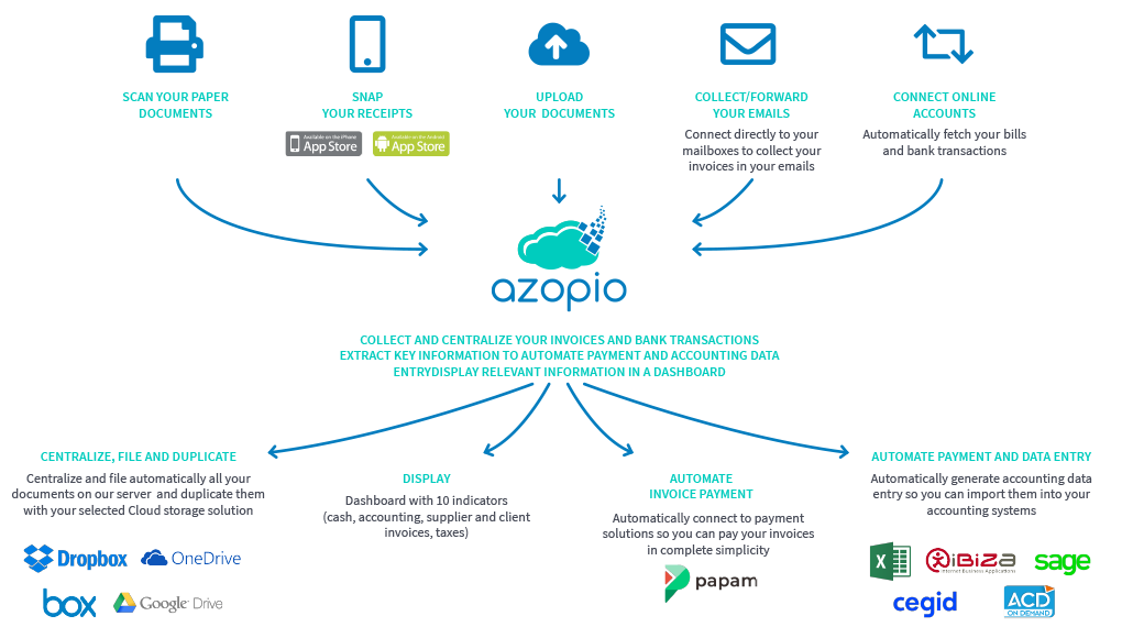 Azopio - Collect and Connect documents to the Cloud